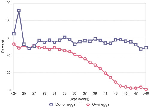 Live birth rates by age for egg donation and own egg IVF
